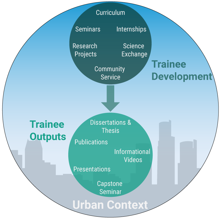 T-RUST Outcomes Within an Urban Context